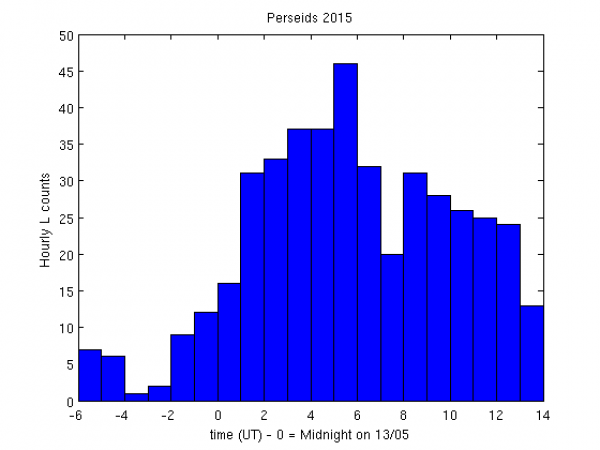 Hourly long meteor counts during Perseids 2015